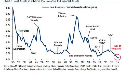 real-assets-financial-assets-baml