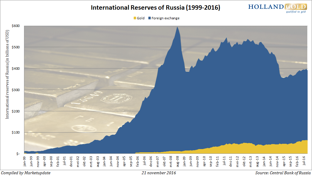 gold-forex-reserves-russia-oct16