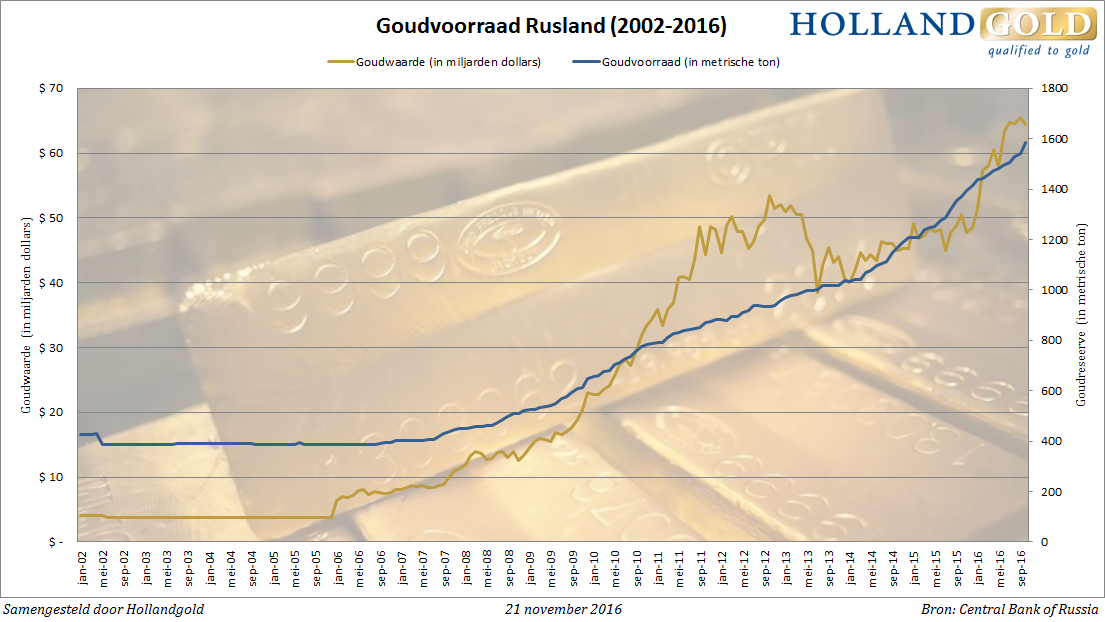 russia-gold-reserves-okt16